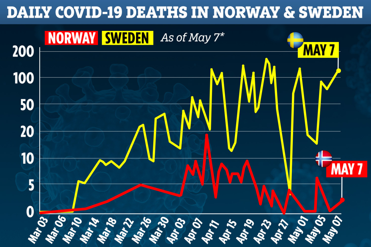 Norway to FULLY lift coronavirus lockdown after death toll stopped at 209…as Sweden admits 'big failure' after 3,000 die